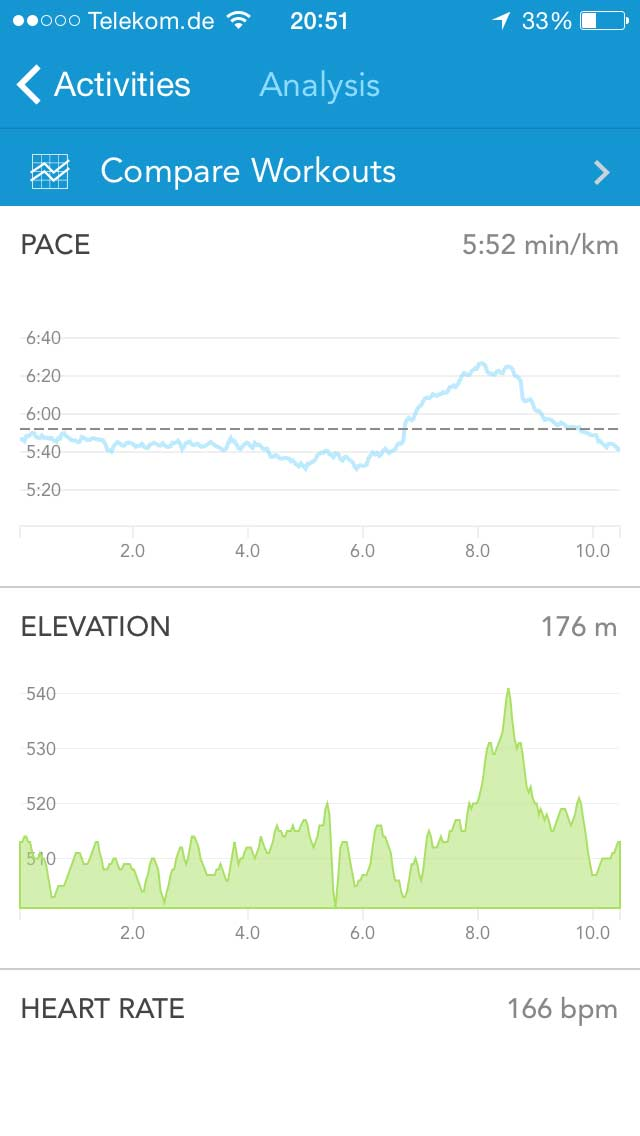 Runkeeper: Run Analysis