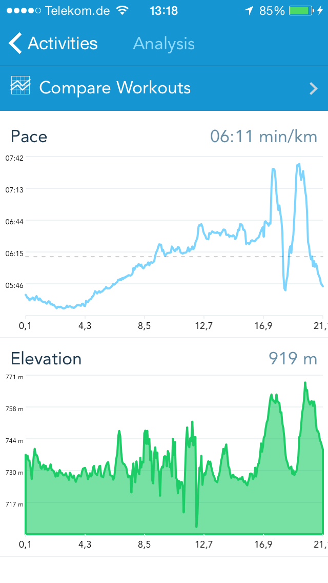 Runkeeper analysis showing pace and altitude correlation