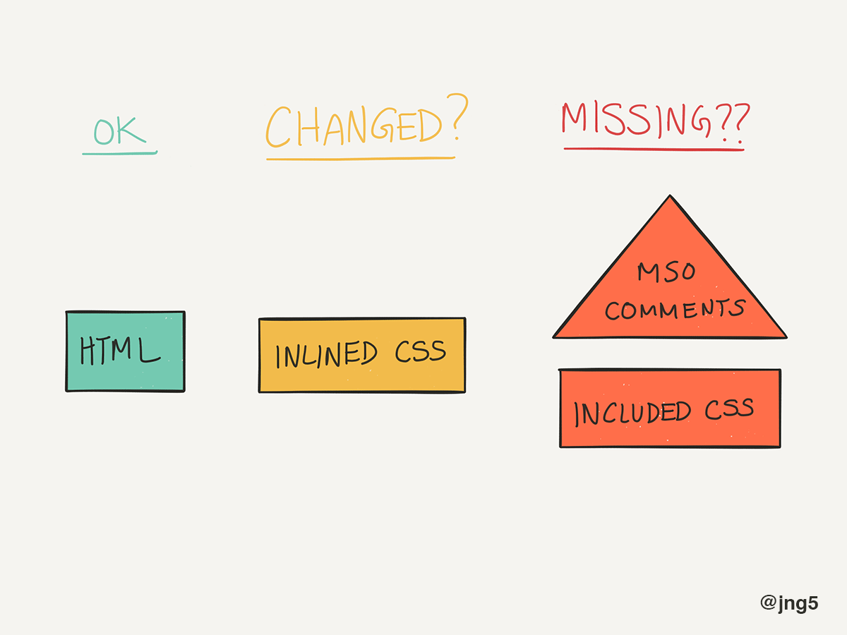 Most common problems with inlining CSS