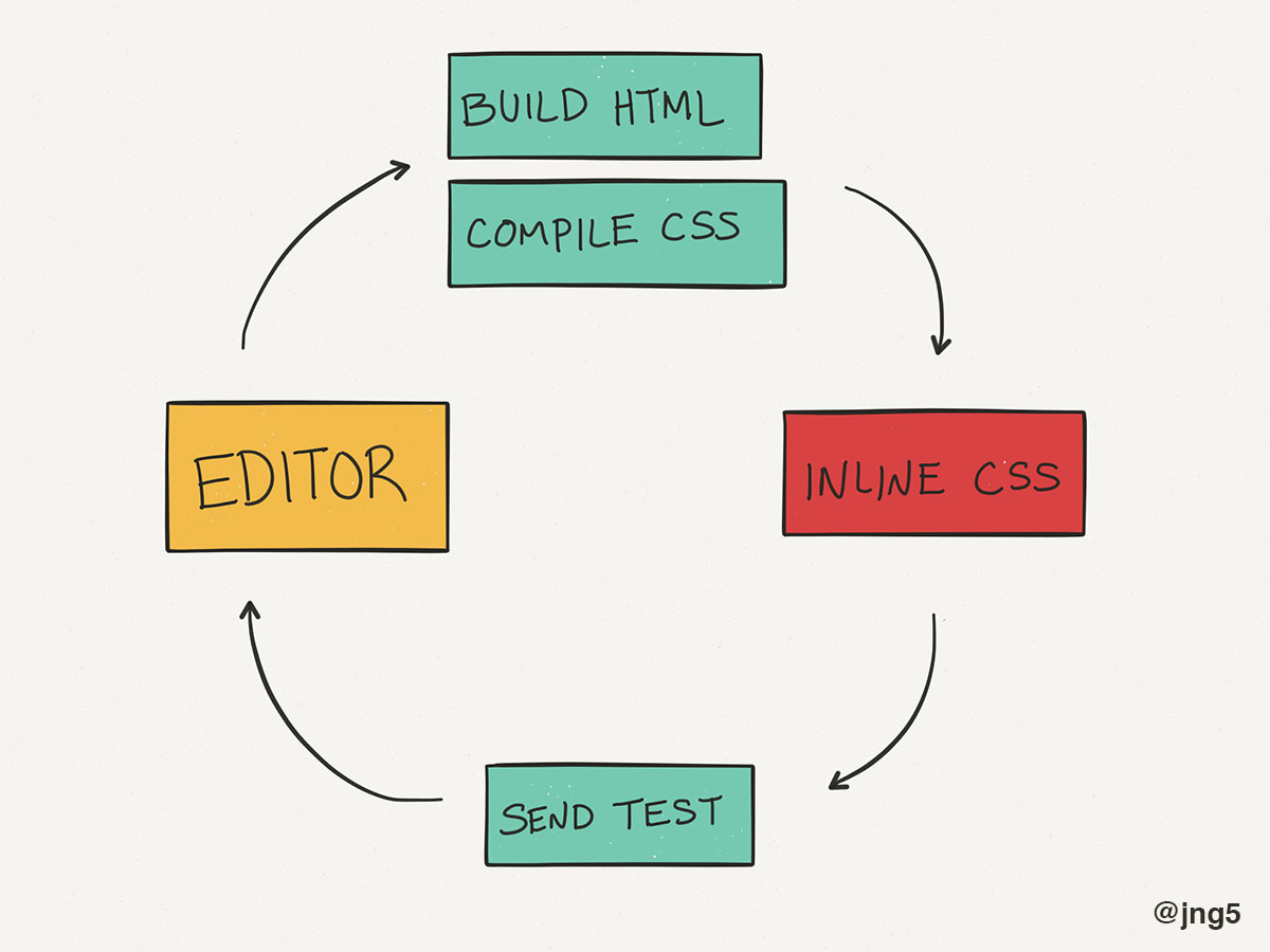 Optimize Your Email Development Workflow | Julie Ng